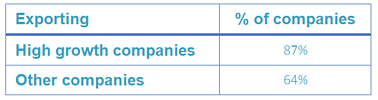 Companies exporting outside New Zealand (% of companies) Table