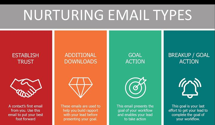Concentrate - Image - HubSpot email types