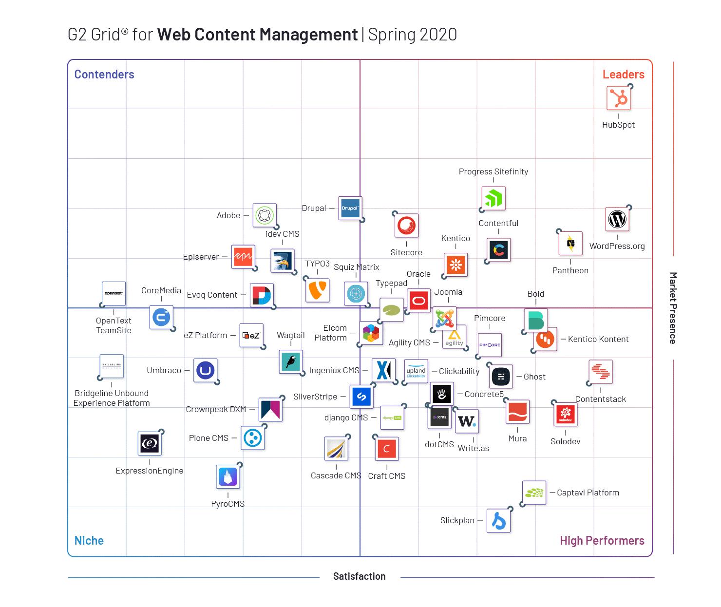 G2 Grid for Web Content Management
