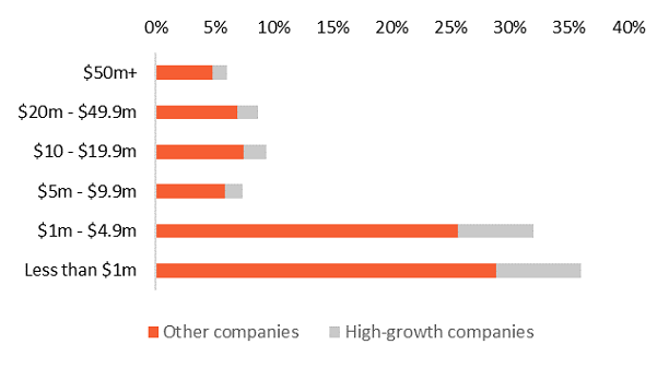 High growth companies by turnover band (% of companies) Graph