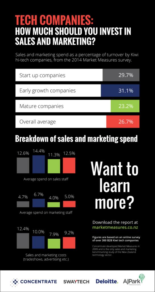 Market Measures 2014 infographic #1