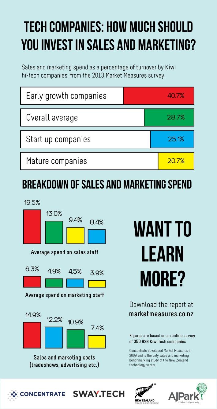 Infographic-#1-sales-and-marketing-spend