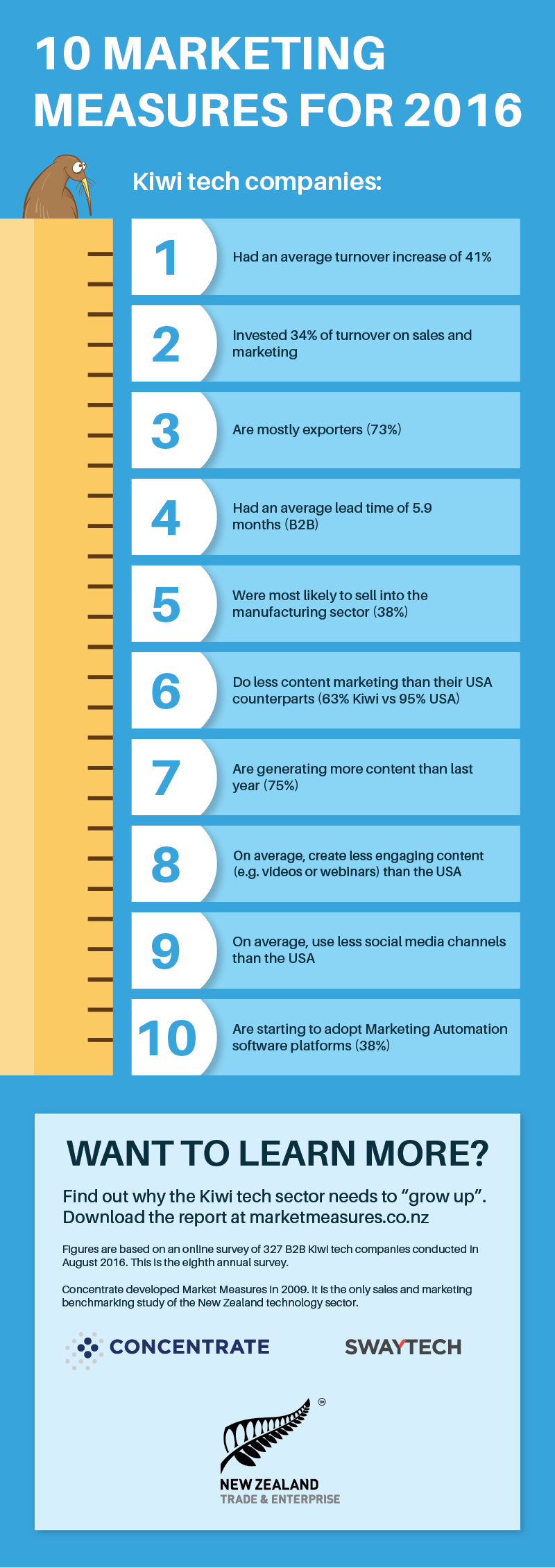 infographic-2-10-marketing-measures-2016