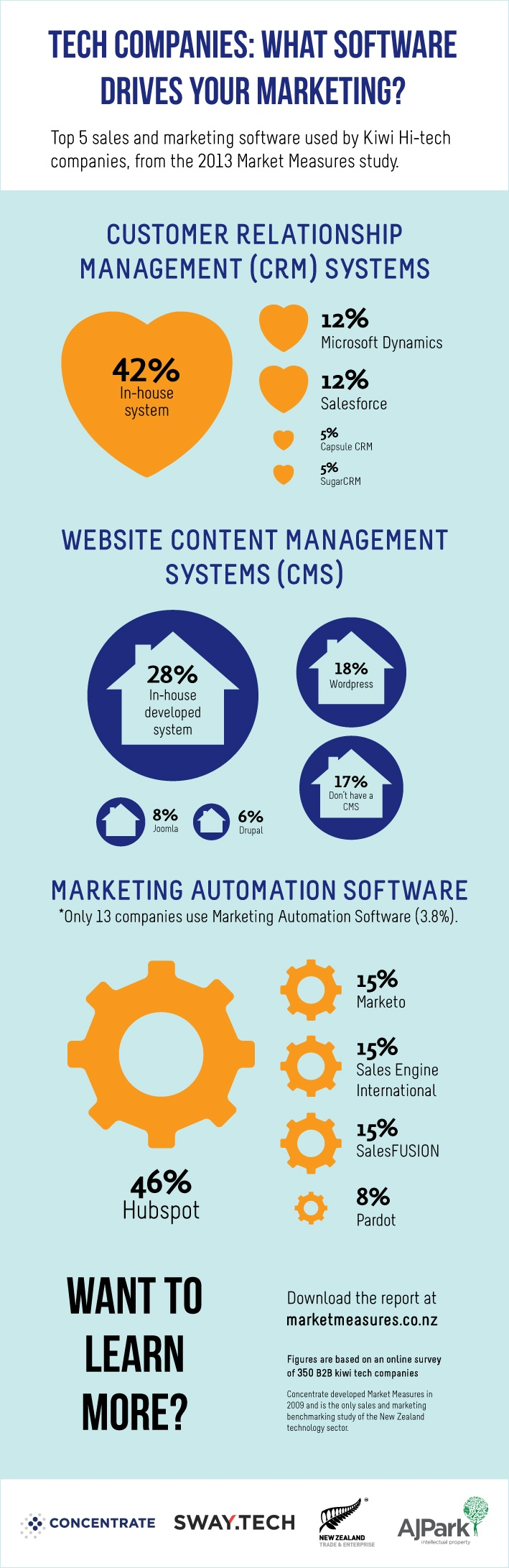Infographic-3-sales-and-marketing-software