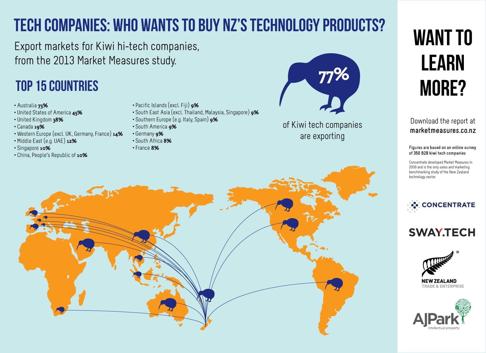 Infographic-4-tech-export-markets