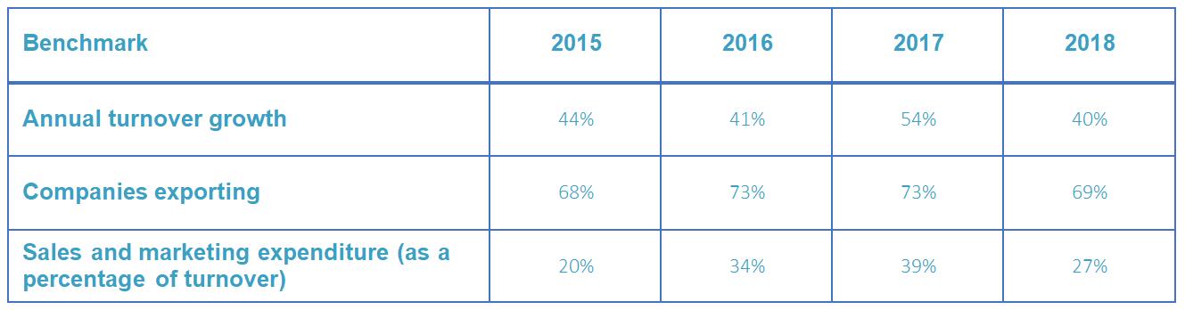 Key Market Measures benchmarks Table