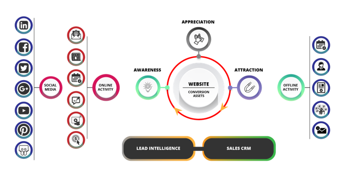 Inbound Lead Generation model
