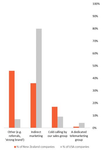Market Measures graph