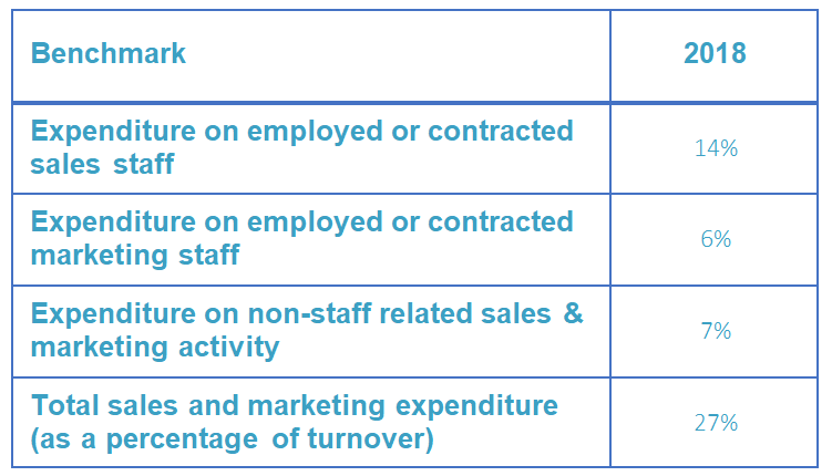 Sales and marketing expenditure (as a % of turnover) Table