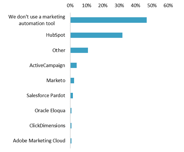 Use of marketing automation software platform (% of companies) Graph