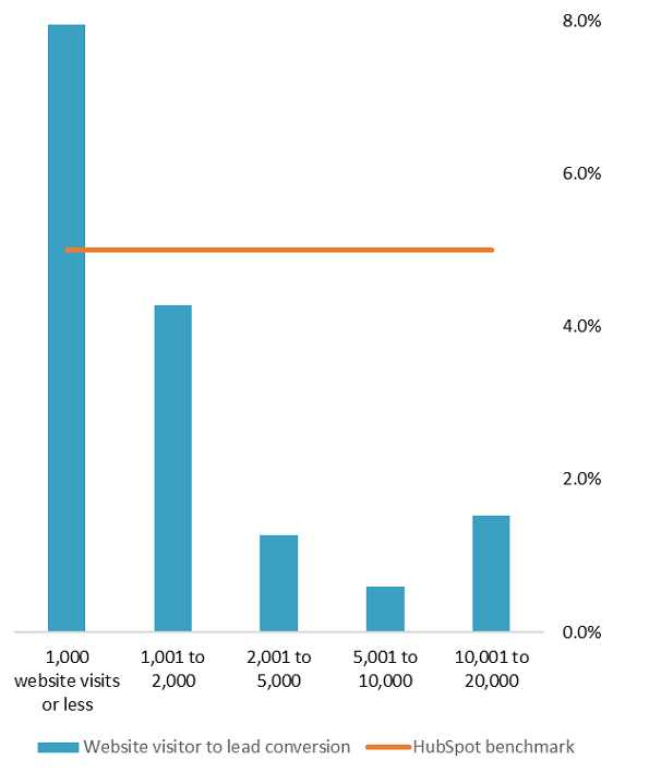 Website visitor to lead conversion rate (% of website visits) Graph-1