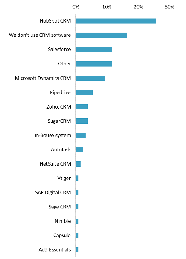 CRM software platform (% of companies) Graph
