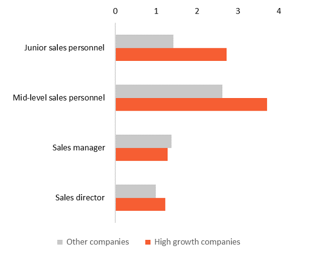 Capability within the sales team (average number of people) Graph