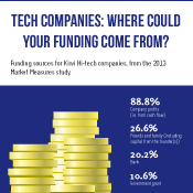 Tech Companies: Where could your funding come from?
