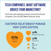 Tech Companies: What software drives your marketing?