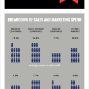 Tech companies: How much should you invest in Sales and Marketing?