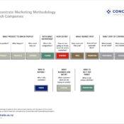 Marketing Methodology