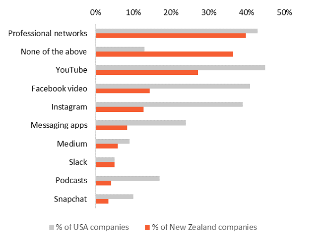 Content channels to be added in the next 12 months (% of New Zealand companies vs US) Graph
