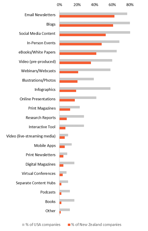 Content marketing tactics used (% of companies) Graph