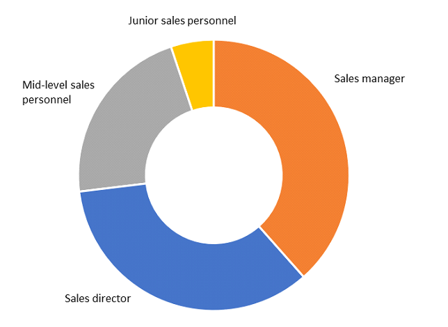 First sales hire in export markets (% of companies) Graph