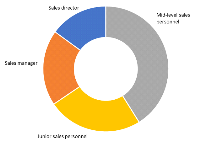 Sales team capability (average makeup of team) Graph