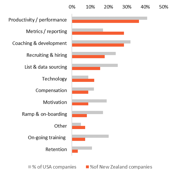 Top two challenges in managing account management and sales teams (% of companies) Graph